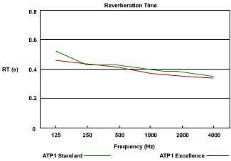 jocavi atp acoustic graph