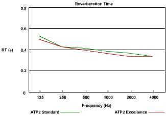 jocavi atp2 acoustic graph