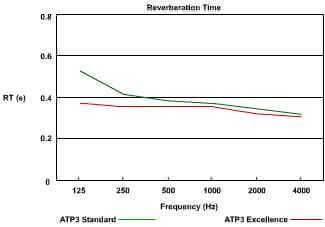jocavi atp3 acoustic graph