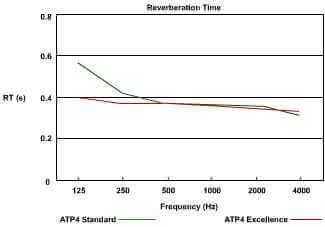 jocavi atp4 acoustic graph