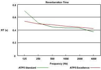 jocavi atp5 acoustic graph