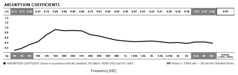 Jocavi acoustic absorption coefficients slim base