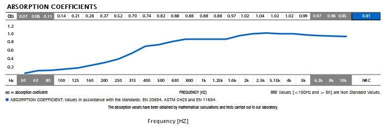 STRIPESORB ARC stripe-shaped acoustic absorption coefficient data