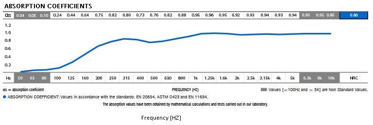 jocavi trap40 acoustic absorption data