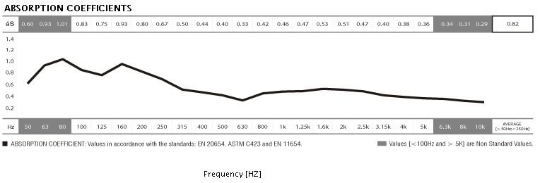 Jocavi WallTrap, Absorption Coefficients data