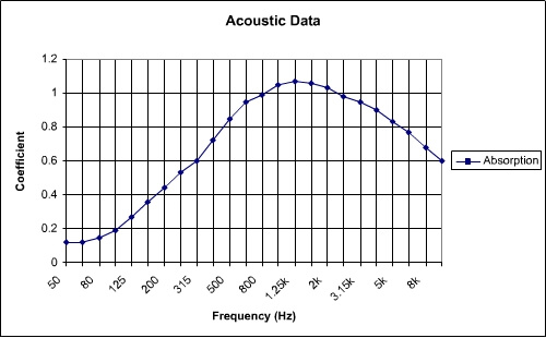 Widebaffle is an acoustic baffle for use in large spaces. Acoustic absorption data