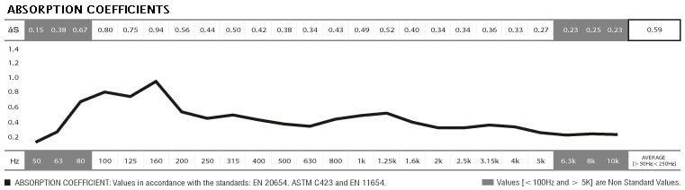 basslayer absorption coeeficients