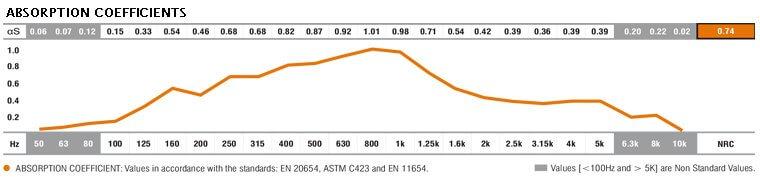 addsorb REV acoustic data