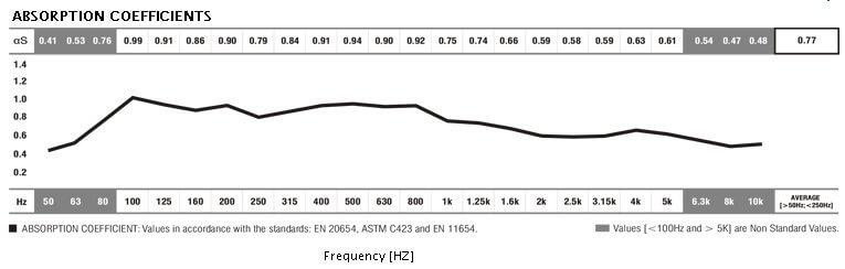 lf cosmos acoustic data