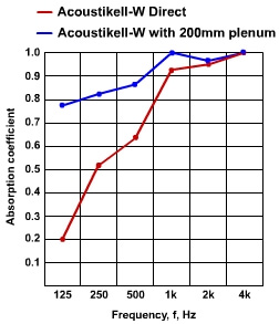acoustic absorption data for acoustikell acoustic wall and ceiling panel