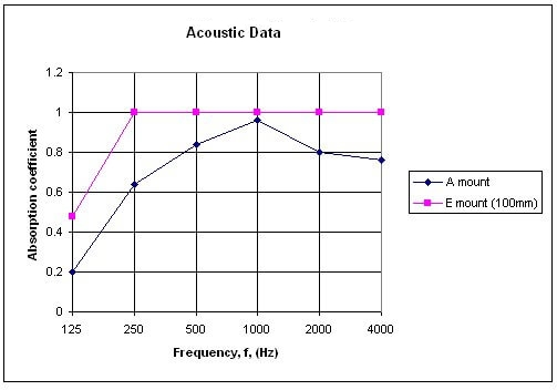 acoustic absorption of class C echotile acoustic panels