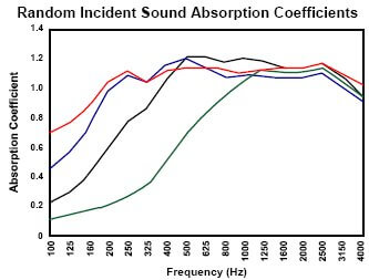 acoustic absorption coefficients of fg acoustic panels