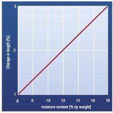 melamine acoustic foam moisture change graph