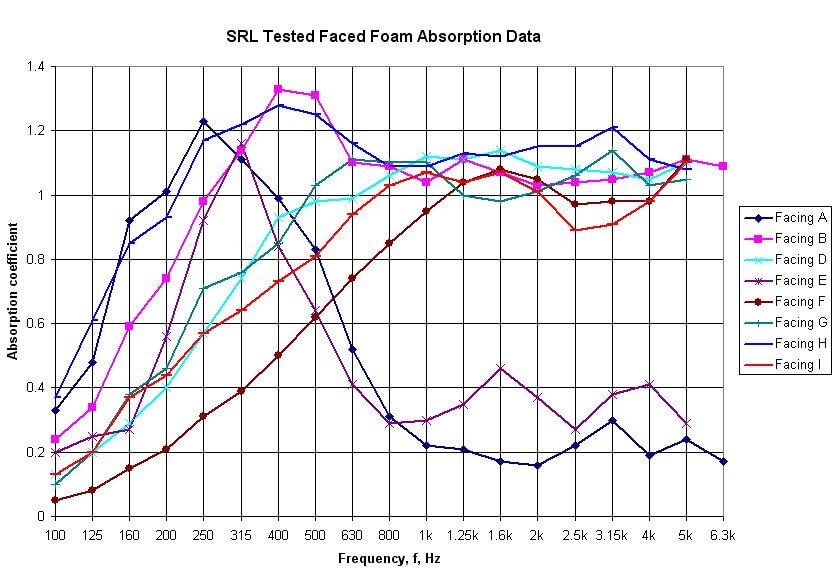specialist acoustic foam facings acoustic data graph 1