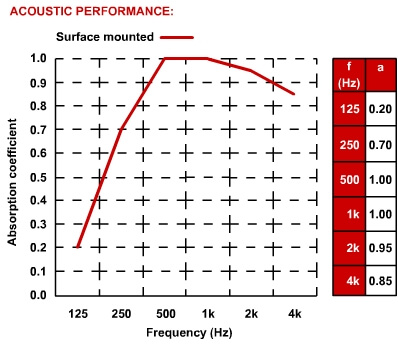 industrial steel sound absorber panels acoustic data