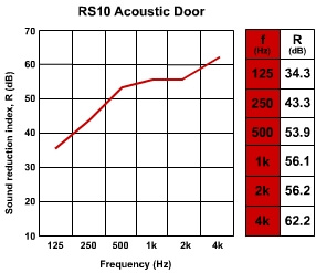 RS10 acoustic door sound reduction index graph data