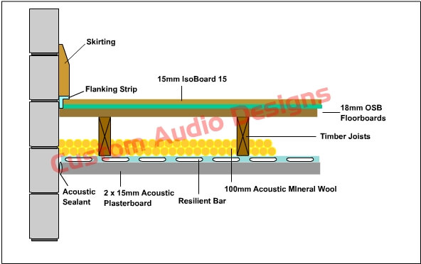 acoustic flooring 15T cross section view