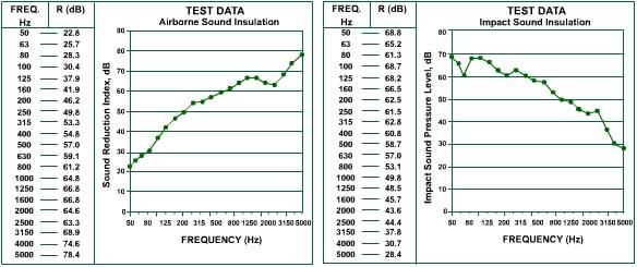 isobase r50 acoustic test data