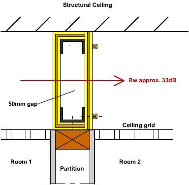 2FTex Plus used in a ceiling plenum closure application