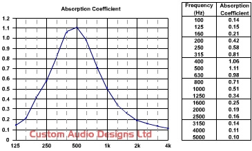 noise absorption values for industrial acoustic curtains
