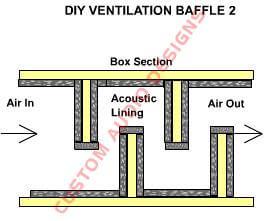 diy soundproofing airflow baffle 2