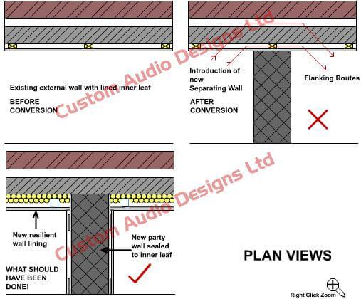 flanmking noise prevention diagrams
