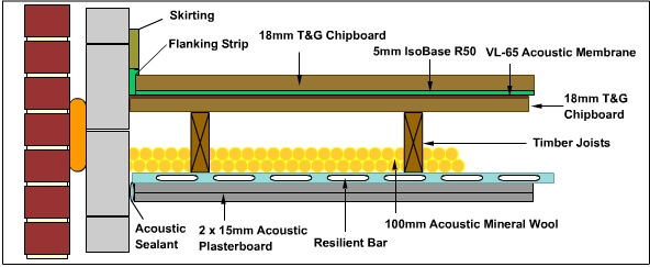 isobase acoustic resilient layer installed under chipboard flooring