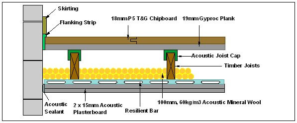 acoustic isolating joist strip section using plasterboard plank upgrade