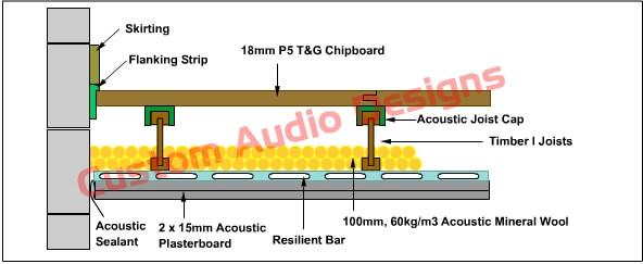 acoustic joist strip section detail