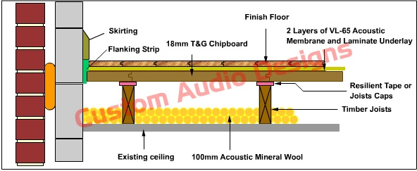 acoustic floor remedial upgrade domestic soundproofing