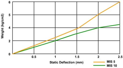 deflection characteristics for the masonry isolation strip