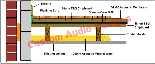 remedial acoustic floor upgrade using isobase r50