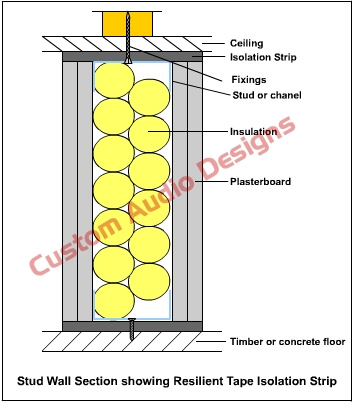 head and sole plate acoustic isolation using floor tape