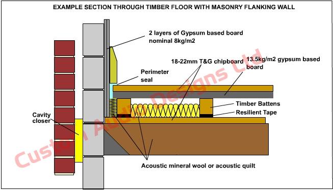 acoustic floor isolation using tape under battens