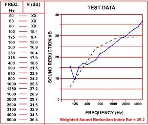 Tecsound 50 acoustic dB reduction data