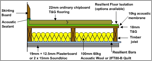 acoustic floating floor basic diagram