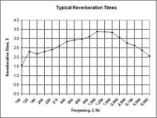 village hall reverberation times before noise control treatment