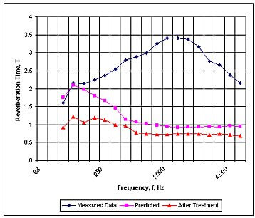 village hall reverberation times after noise control treatment