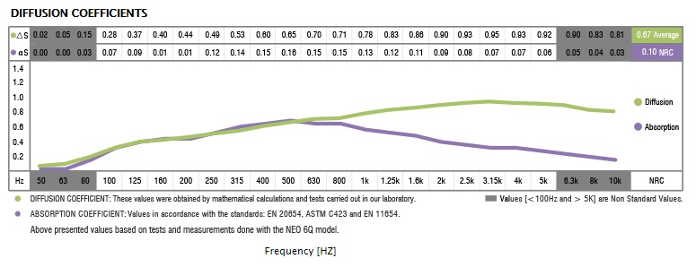 Neo 3Q acoustic data absorption diffusion