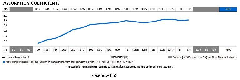 AB twice acoustic data