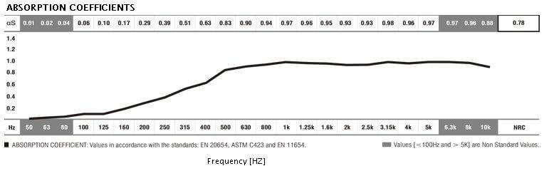 absorption coefficient basel acoustic foam