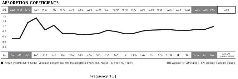 jocavi basslayer absorption coefficients