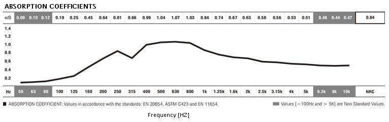 jocavi camou acoustic absorption data