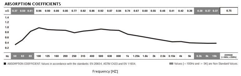 jocavi cosmos acoustic panel absorption coefficients