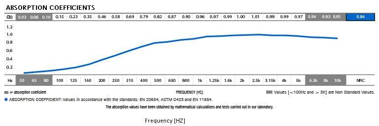 jocavi decoart absorpotion coefficients