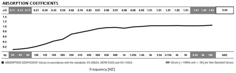 foamsorb acoustic data