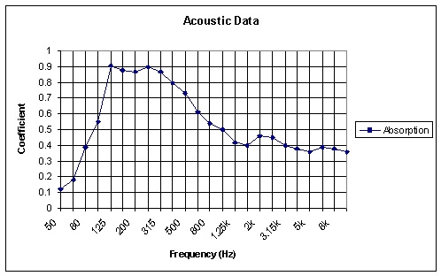 jocavi slimbass acoustic data graph
