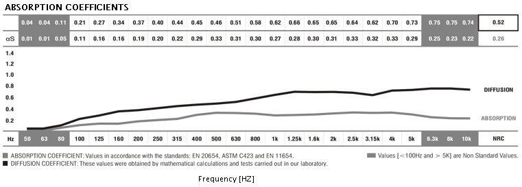 Jocavi Stripefuser acoustic diffusion panel diffusion and absorption coefficient data