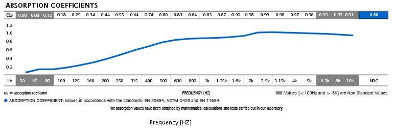 Jocavi Acoustic profiled foam absorber panel absorption coefficient data