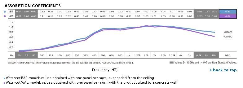 Jocavi acoustic panel baffle watercot absorption coefficient data